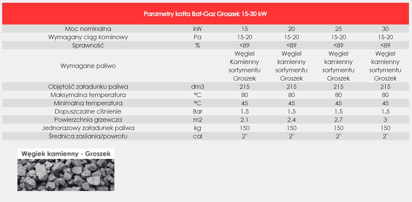 Groszek parametry kotła